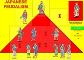 Pyramid of Japanese Feudalism - Interactive